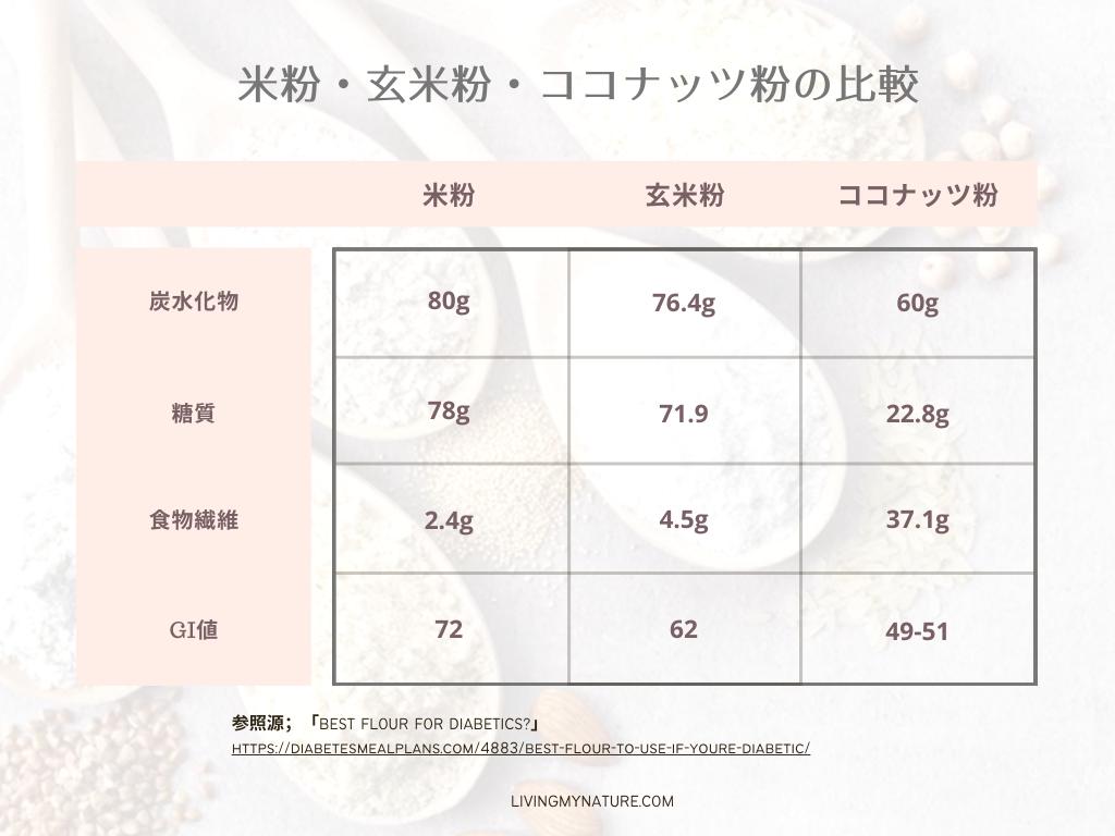 グルテンフリー粉(米粉・玄米粉・ココナッツ粉)の糖質量