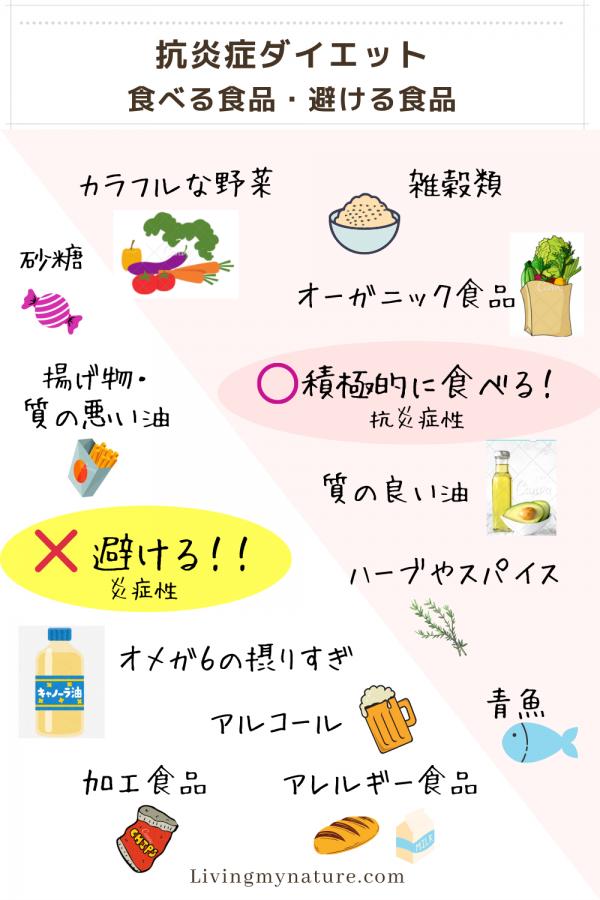 抗炎症ダイエット